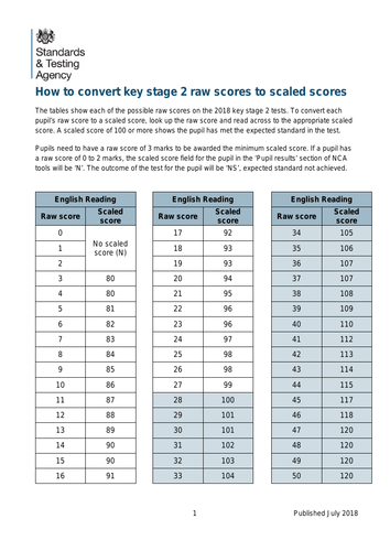 Ks2 Conversion Tables For 2018 Scaled Scores And 2017