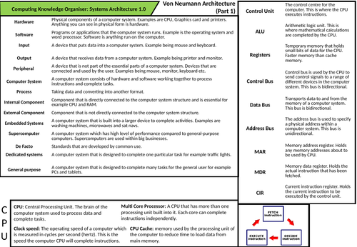 CS Knowledge Organisers - Architecture