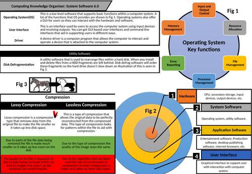 CS Knowledge Organisers - Software