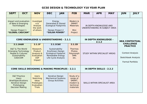 WJEC GCSE Design & Technology Year 10 Time Plan