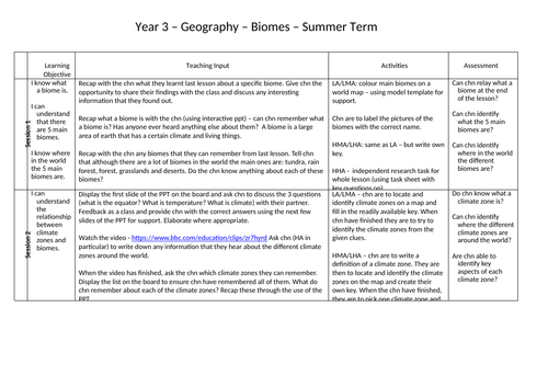 Climate Zones and Biomes Lesson Plans and Resources