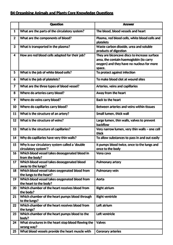 AQA B4 Organising Animals and Plants Knowledge Questions