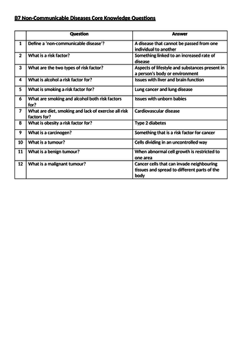 AQA B7 Non-Communicable Diseases Core Knowledge Questions