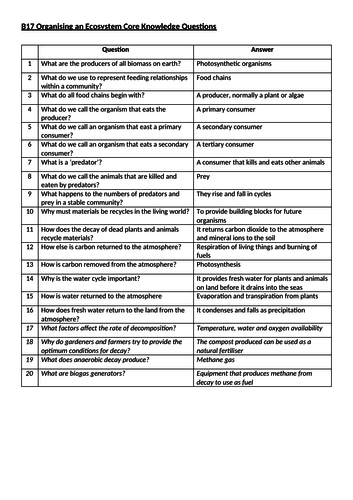 AQA B17 Organising an Ecosystem Core Knowledge Questions