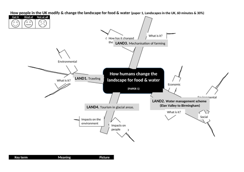 gcse 1-9 geography ocr mindmap modifying the landscape food water uk