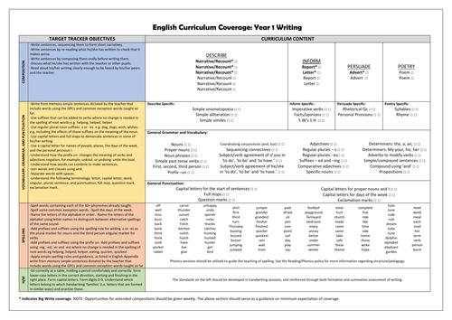 Year 1 Writing Curriculum Coverage Checklist!