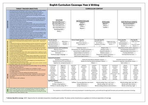 Year 6 Writing Curriculum Coverage Checklist!