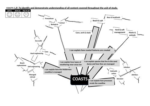 coasts geography ks3 start of unit mindmap outline topic