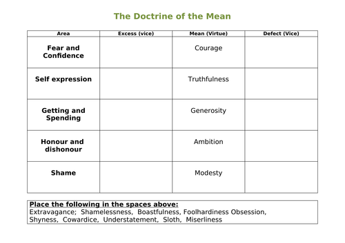Doctrine of the Mean (Virtue Ethics)