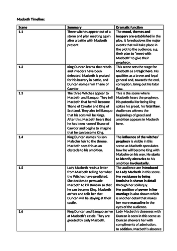 Macbeth Timeline and Dramatic Functions