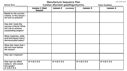 Differentiated manufacture sequence plan self evaluation task year 7