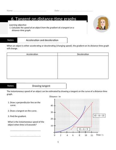 Tangent on distance time graphs