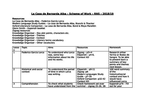 La Casa de Bernarda Alba - Scheme of Work and Knowledge Organisers