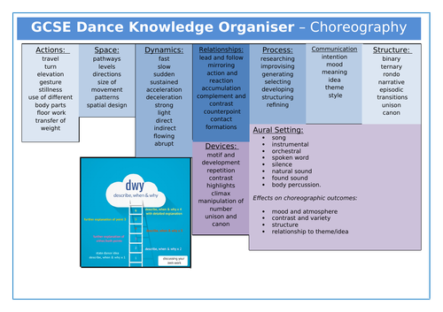 GCSE Dance New Spec - Knowledge Organiser - Choreography
