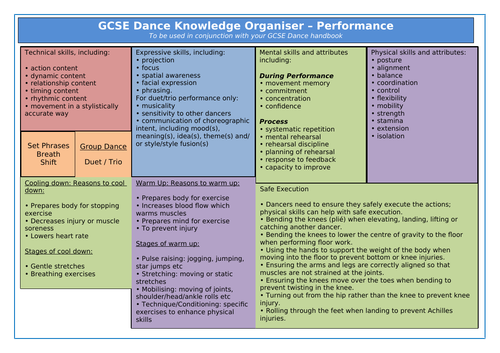 GCSE Dance New Spec - Knowledge Organiser Performance