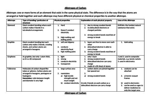 new GCSE allotropes of carbon differentiated table