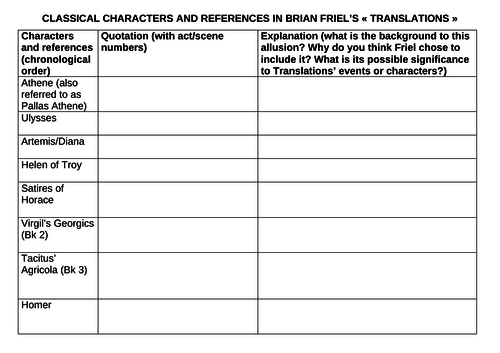Classical characters in Translations (Brian Friel)