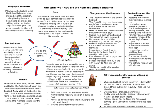 Knowledge organiser - how did the Normans change England - KS3 suitable for AQA 8145 too