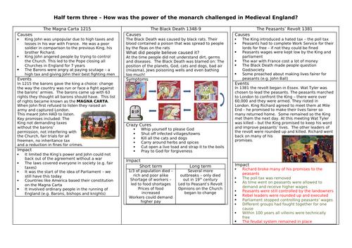Knowledge organiser - Magna Carta, Black Death and Peasants Revolt