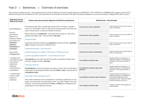 Sentence Types Exercises Overview - Year 2 Spag