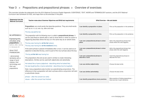 Prepositions Exercises Overview - Year 3 Spag