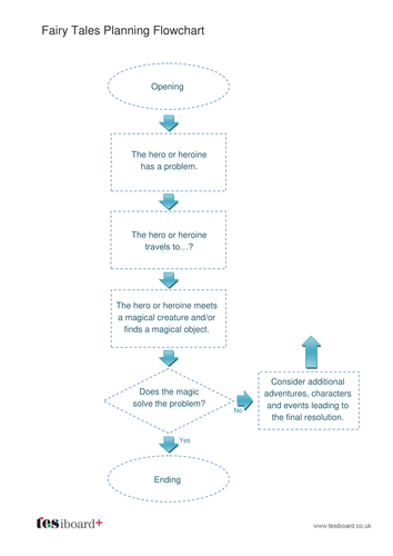 Story Planning Flow Chart - Fairy Tale - KS2 Literacy