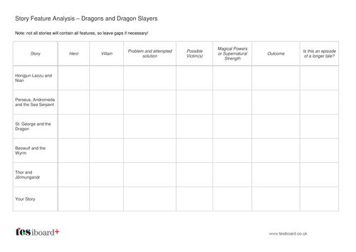 Story Analysis - Dragons and Dragon Slayers - KS2 Literacy