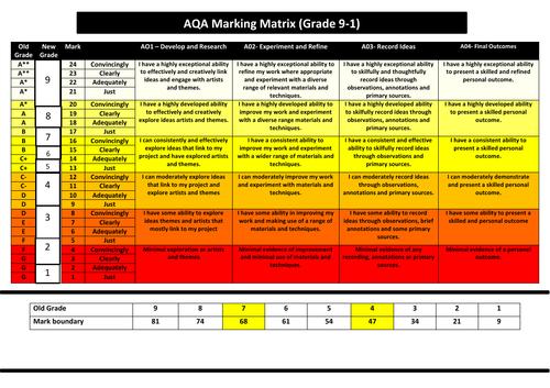 GCSE AQA Art & Design Marking Matrix (with new 9-1 grade boundaries)