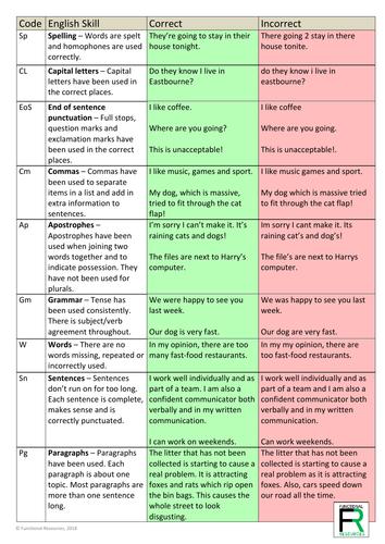 English SPaG marking mat - class / school resource