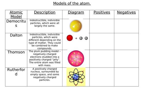 Model of the atom worksheet