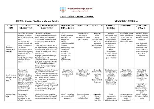 Athletics Scheme of Work