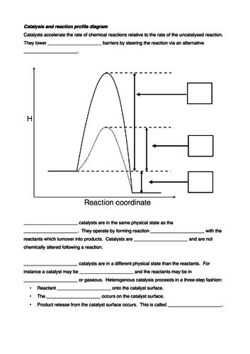 Catalysis exercises