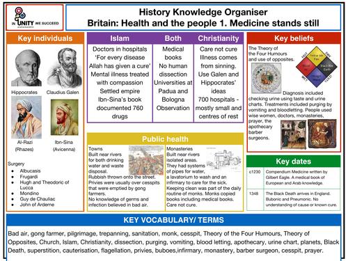 Knowledge organiser - medicine stands still