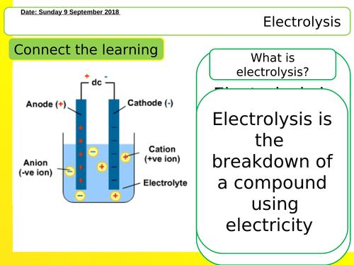 Electrolysis lesson NEW AQA GCSE