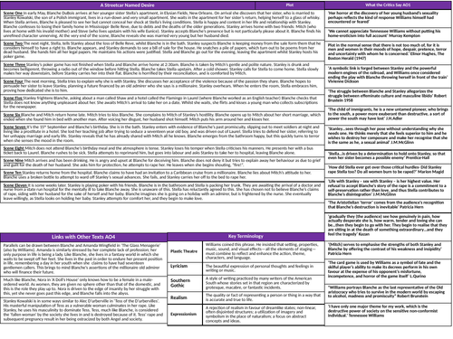 'A Streetcar Named Desire' A-Level Knowledge Organiser