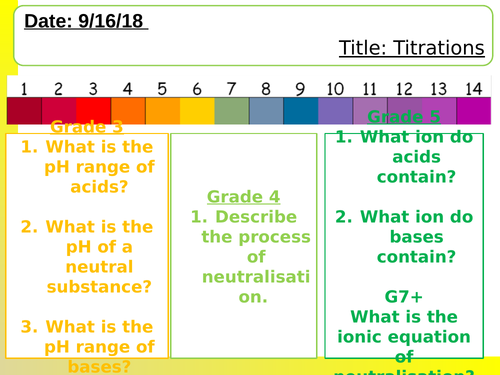 NEW AQA Titrations lesson including practical.