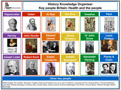 Britain: Health and the people - key people knowledge organiser