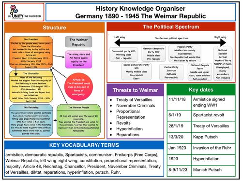 Weimar Germany Knowledge Organiser