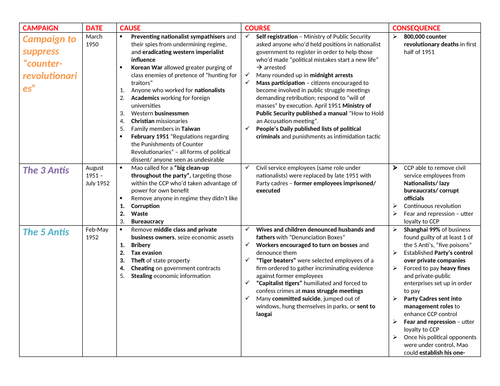 MAO'S CHINA THEME 1 NOTES (Edexcel History A Level)