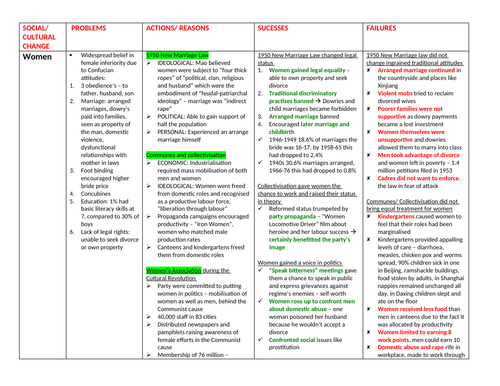 MAO'S CHINA THEME 4 NOTES (Edexcel History A Level)