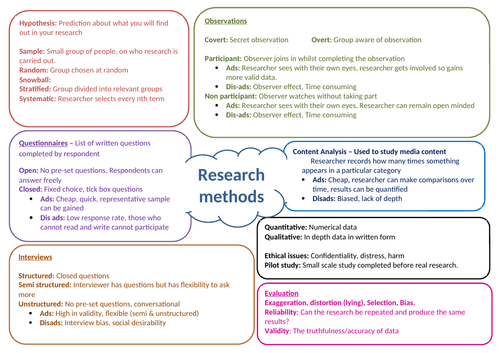GCSE SOCIOLOGY RESEARCH METHODS REVISION