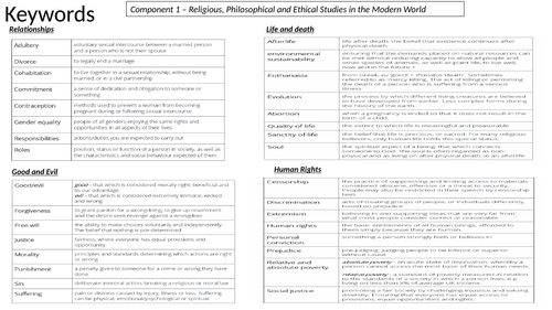 Knowledge Organiser - key words for GCSE RS