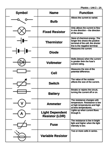 Sensational Gcse Physics Unit 2 Electricity Lesson 1 Circuit Symbols By Wiring Digital Resources Indicompassionincorg