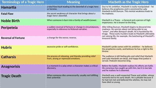Macbeth the Tragic Hero