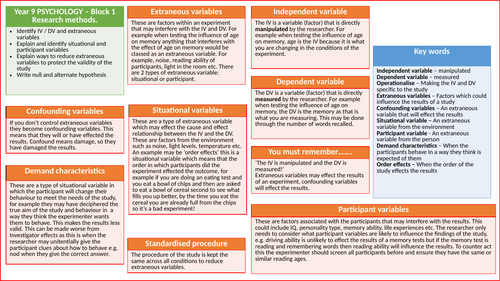 Knowledge organiser - Research methods