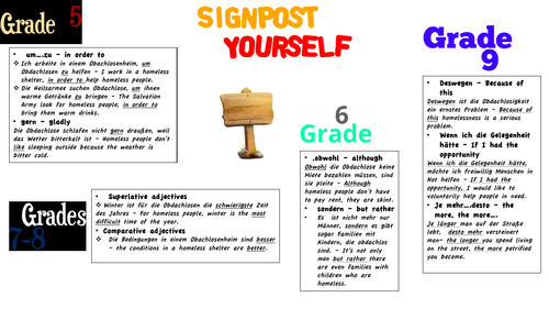 AQA German Revision Aid - Writing and Speaking -  Signpost Yourself Grades 5-9