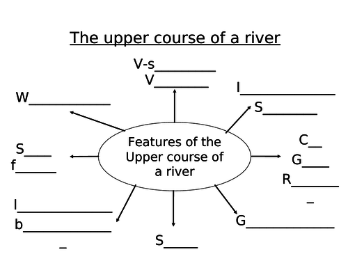 Rivers lesson 4 - The Upper Course of a river