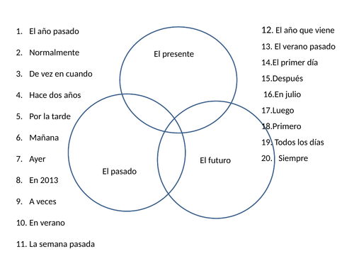 Using three tenses in Spanish venn diagram activity