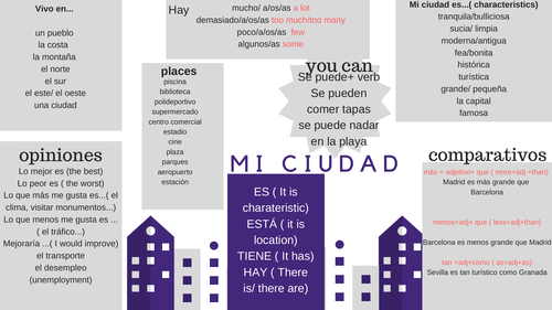 La ciudad. Infographics Support MAT