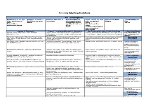 Governors Scheme of Delegation